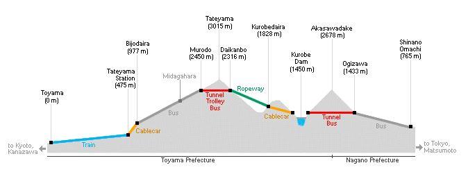 Ruta de Tateyama Kurobe
